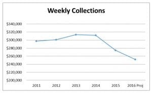 Weekly-Collections-2016